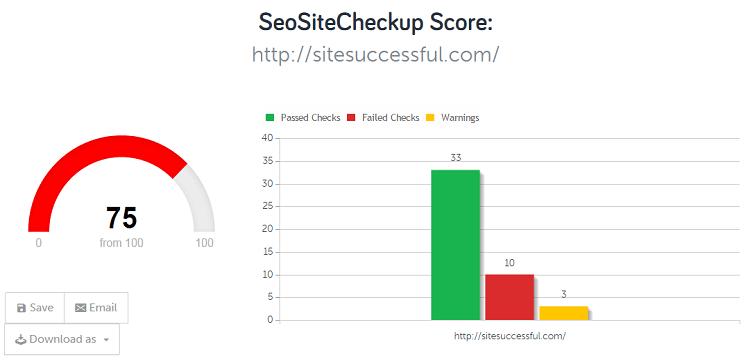sitesuccessful-score