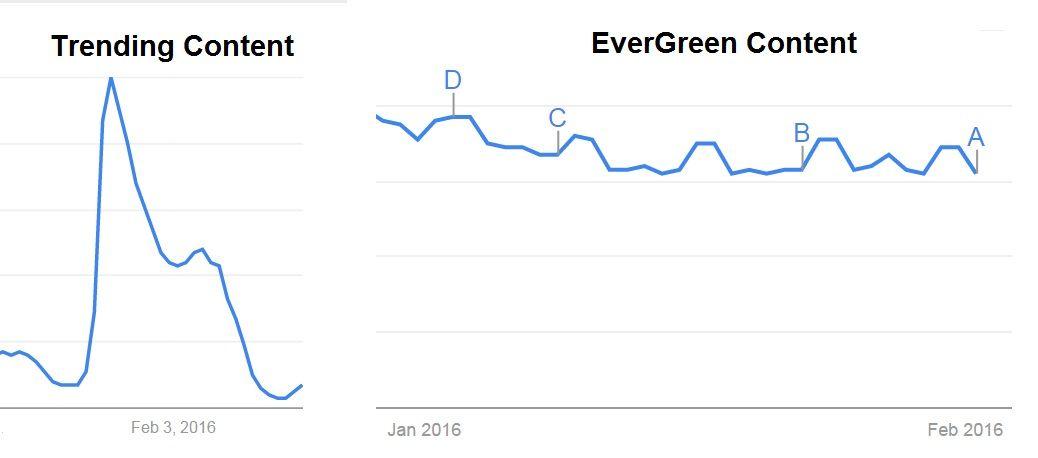 trending-evergreen