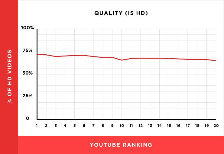 عوامل ترتيب يوتيوب لتصدر الفيديو الصفحة الاولى %D9%81%D9%8A%D8%AF%D9%8A%D9%88hd