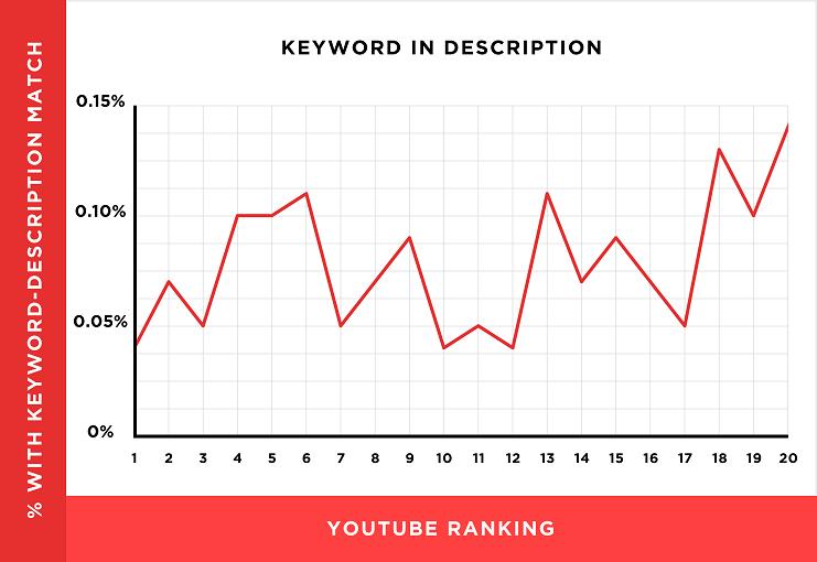 عوامل ترتيب يوتيوب لتصدر الفيديو الصفحة الاولى %D9%88%D8%B5%D9%81-%D8%A7%D9%84%D9%81%D9%8A%D8%AF%D9%8A%D9%88
